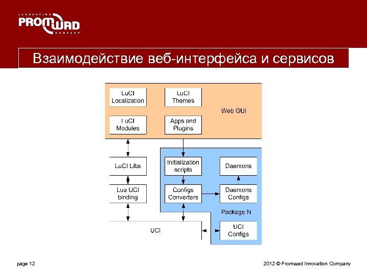 Взаимодействие веб-интерфейса и сервисов page 12 2012 © Promwad Innovation Company
