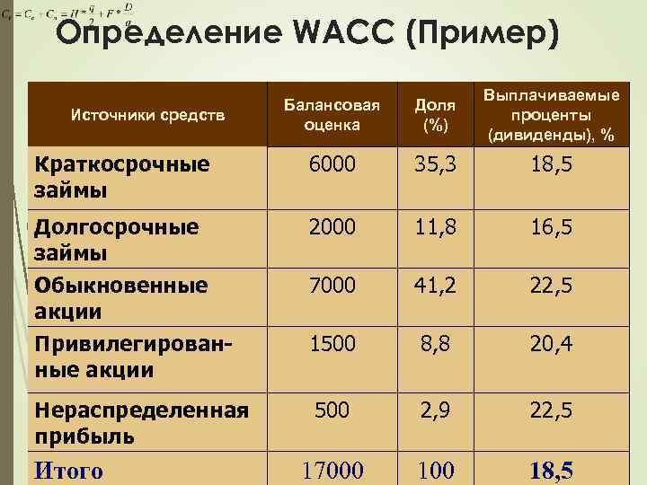 Определение WACC (Пример) Балансовая оценка Доля (%) Выплачиваемые проценты (дивиденды), % Краткосрочные займы 6000