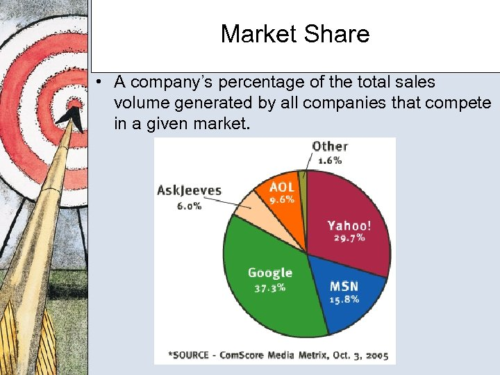 Market Share • A company's percentage of the total sales volume generated by all