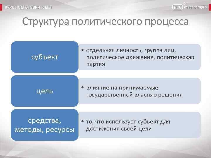 Структура политического процесса субъект цель • отдельная личность, группа лиц, политическое движение, политическая партия