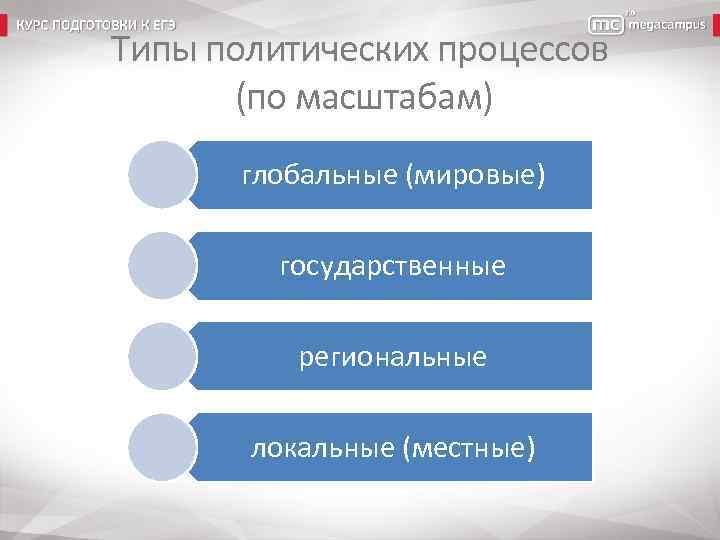 Типы политических процессов (по масштабам) глобальные (мировые) государственные региональные локальные (местные)