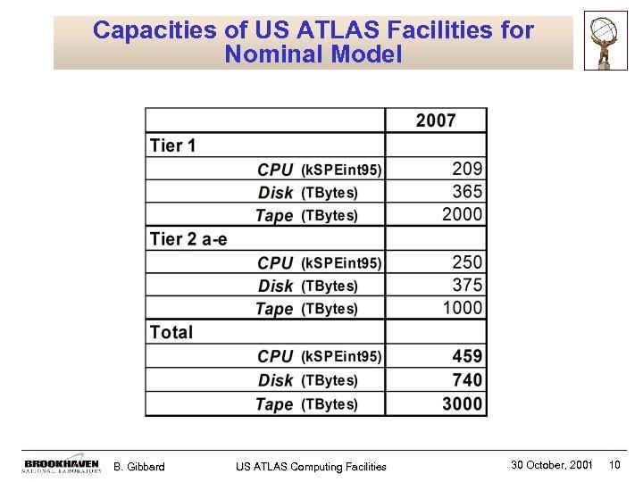 Capacities of US ATLAS Facilities for Nominal Model B. Gibbard US ATLAS Computing Facilities