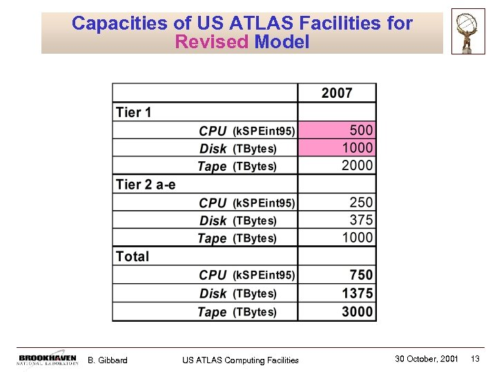 Capacities of US ATLAS Facilities for Revised Model B. Gibbard US ATLAS Computing Facilities