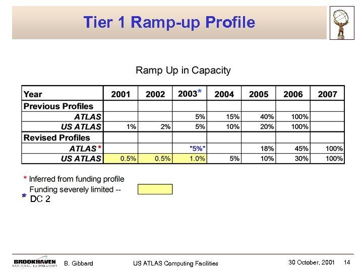Tier 1 Ramp-up Profile * DC 2 B. Gibbard US ATLAS Computing Facilities 30