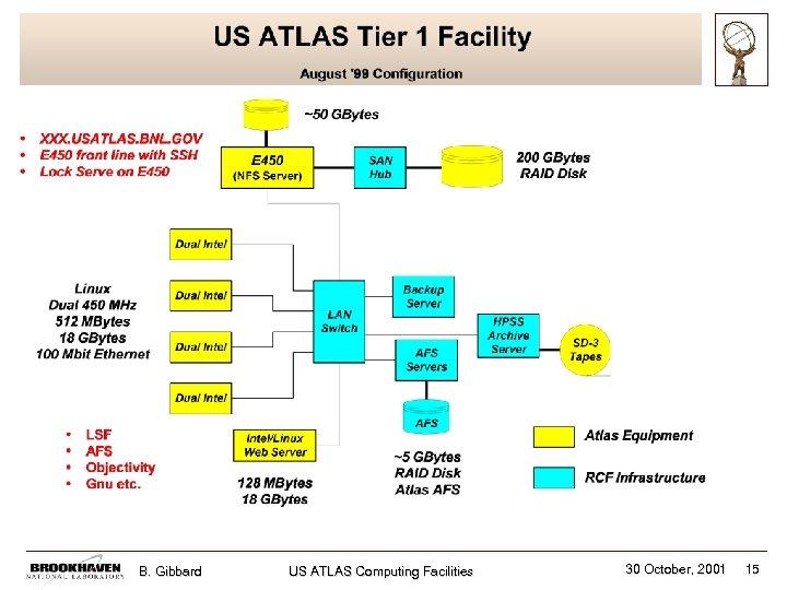 B. Gibbard US ATLAS Computing Facilities 30 October, 2001 15