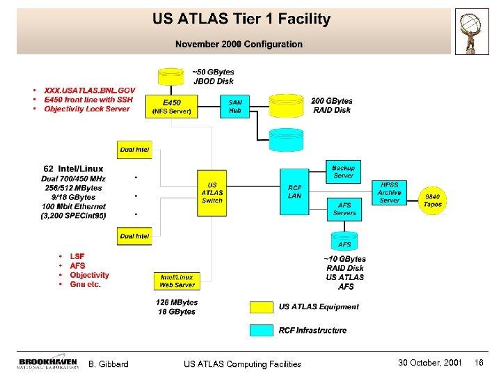 B. Gibbard US ATLAS Computing Facilities 30 October, 2001 16