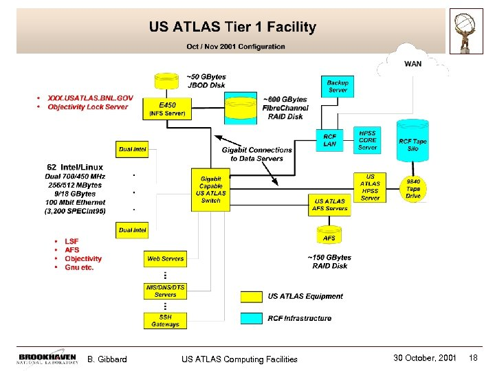 B. Gibbard US ATLAS Computing Facilities 30 October, 2001 18