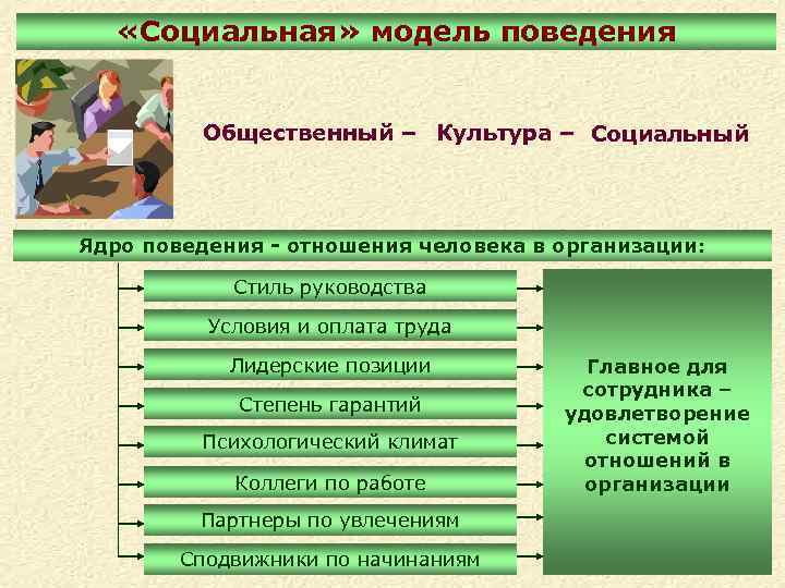 «Социальная» модель поведения Общественный – Культура – Социальный Ядро поведения - отношения человека