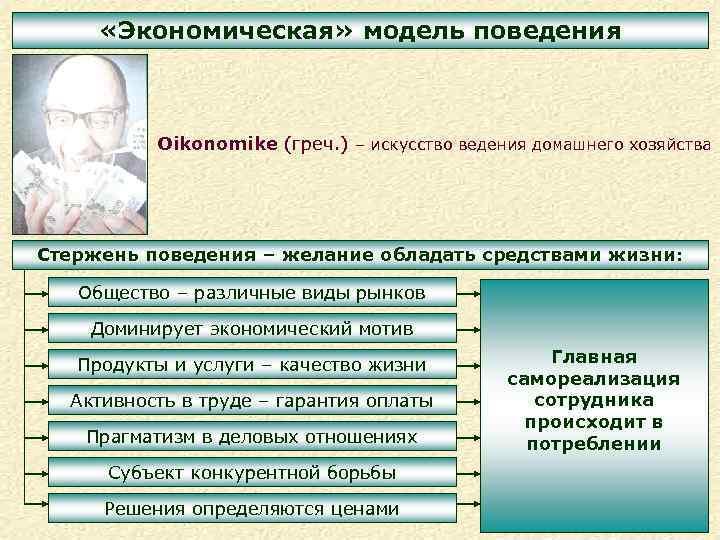 «Экономическая» модель поведения Oikonomike (греч. ) – искусство ведения домашнего хозяйства Стержень поведения