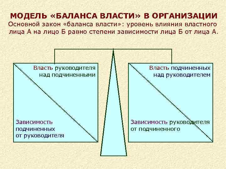 МОДЕЛЬ «БАЛАНСА ВЛАСТИ» В ОРГАНИЗАЦИИ Основной закон «баланса власти» : уровень влияния властного лица