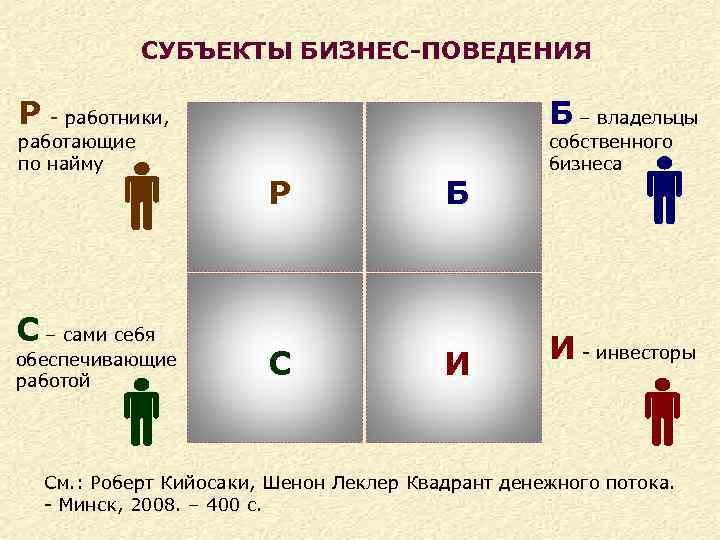 СУБЪЕКТЫ БИЗНЕС-ПОВЕДЕНИЯ Б – владельцы Р - работники, работающие по найму С – сами