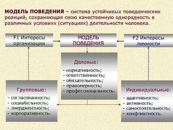 МОДЕЛЬ ПОВЕДЕНИЯ – система устойчивых поведенческих реакций, сохраняющая свою качественную однородность в различных условиях