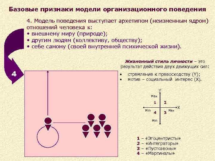 Базовые признаки модели организационного поведения 4. Модель поведения выступает архетипом (неизменным ядром) отношений человека