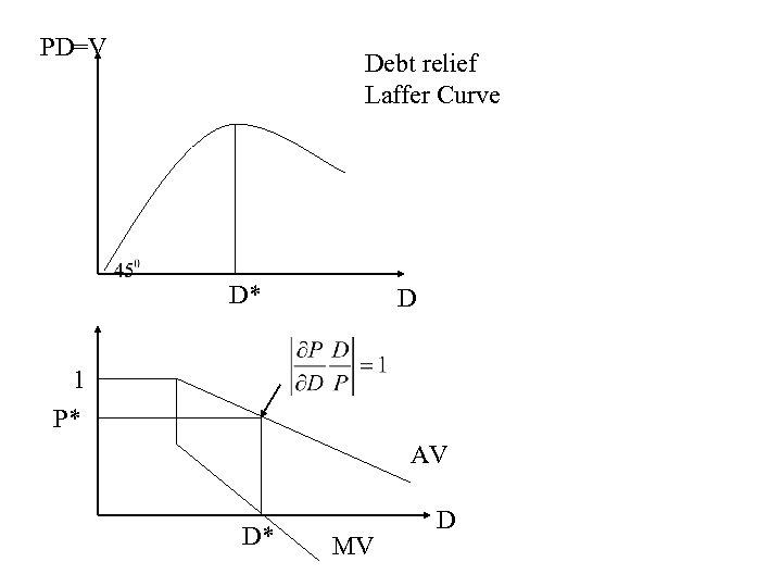PD=V Debt relief Laffer Curve D* D 1 P* AV D* MV D
