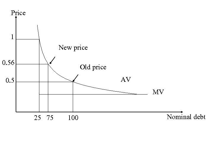 Price 1 New price 0. 56 Old price AV 0. 5 MV 25 75