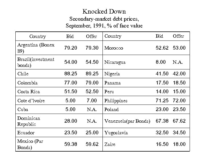 Knocked Down Secondary-market debt prices, September, 1991, % of face value Bid Offer Country