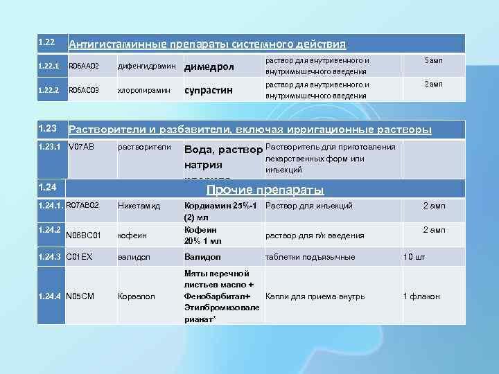 1. 22 Антигистаминные препараты системного действия 1. 22. 1 R 06 AA 02 дифенгидрамин