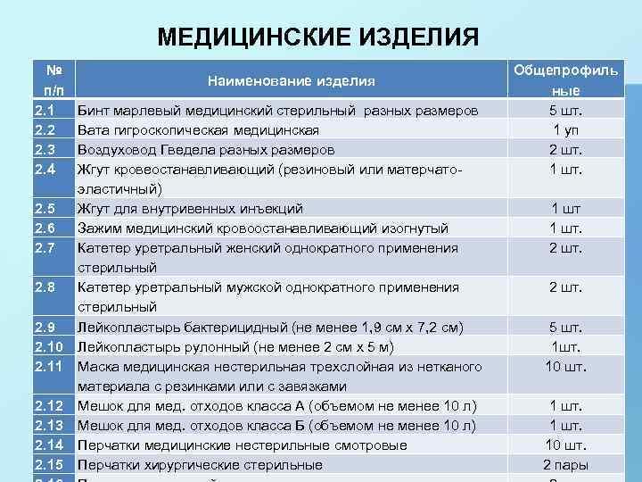МЕДИЦИНСКИЕ ИЗДЕЛИЯ № п/п 2. 1 2. 2 2. 3 2. 4 2. 5