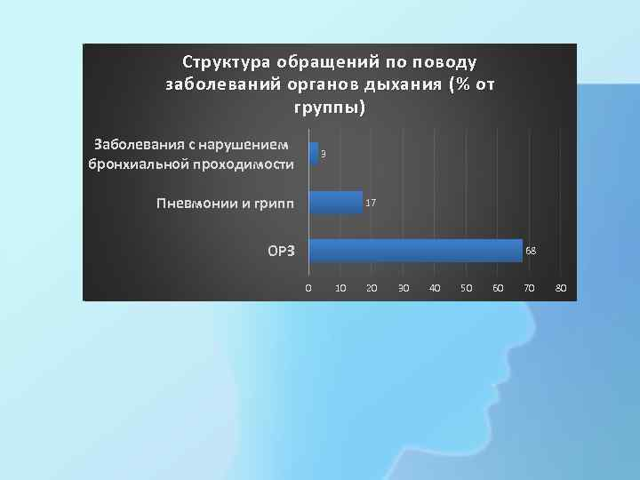 Структура обращений по поводу заболеваний органов дыхания (% от группы ) Заболевания с нарушением