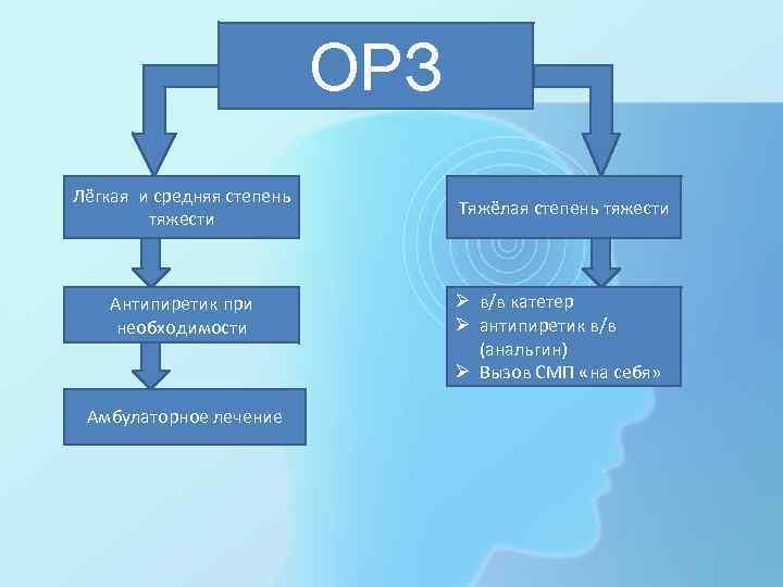 ОРЗ Лёгкая и средняя степень тяжести Антипиретик при необходимости Амбулаторное лечение Тяжёлая степень тяжести