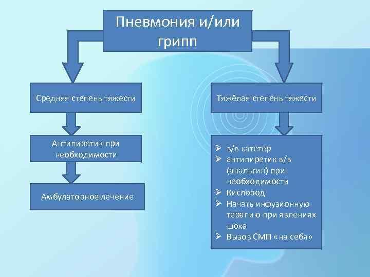 Пневмония и/или грипп Средняя степень тяжести Антипиретик при необходимости Амбулаторное лечение Тяжёлая степень тяжести