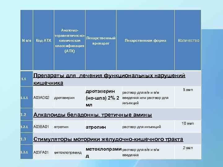 N п/п 1. 1 Анатомотерапевтическо. Лекарственный Код АТХ химическая препарат классификация (АТХ) Лекарственная форма
