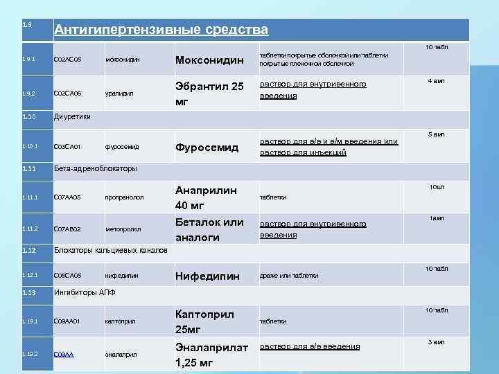 1. 9. 1 1. 9. 2 1. 10 Антигипертензивные средства C 02 AC 05