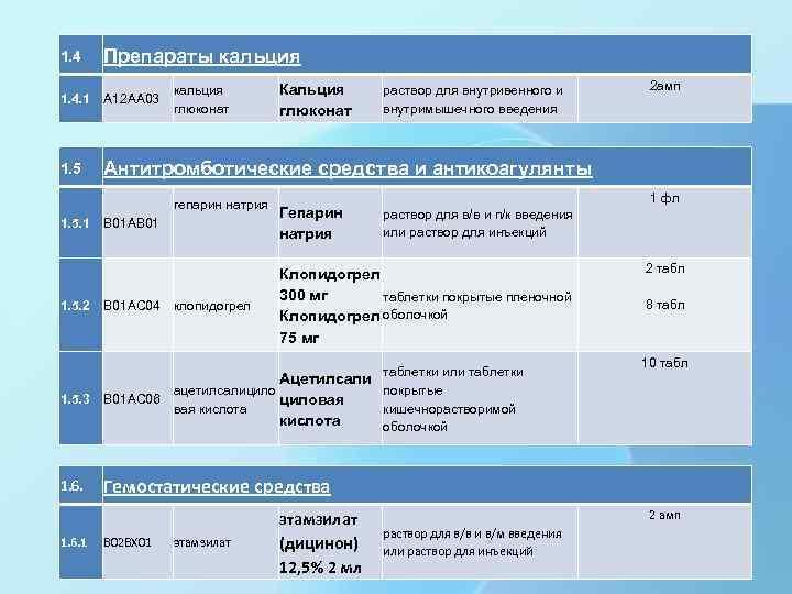 1. 4 Препараты кальция 1. 4. 1 A 12 AA 03 1. 5 Антитромботические