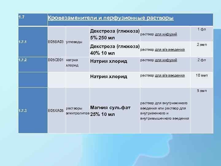 1. 7 Кровезаменители и перфузионные растворы Декстроза (глюкоза) раствор для инфузий 5% 250 мл