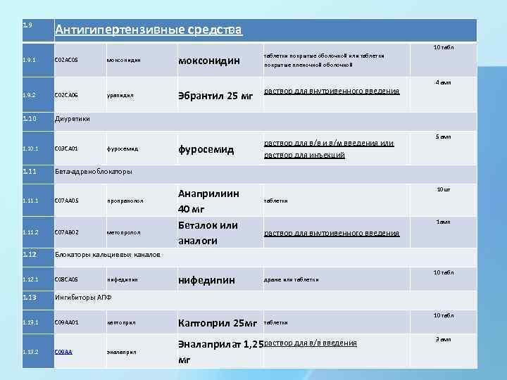 1. 9. 1 Антигипертензивные средства C 02 AC 05 1. 9. 2 C 02