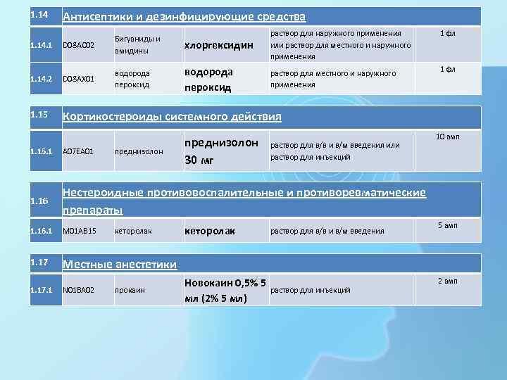 1. 14 Антисептики и дезинфицирующие средства хлоргексидин раствор для наружного применения или раствор для