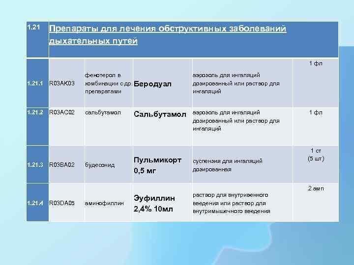 1. 21 Препараты для лечения обструктивных заболеваний дыхательных путей 1. 21. 1 R 03