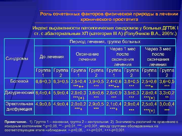 Курс лечение простатита юнидокс солютаб при хроническом простатите
