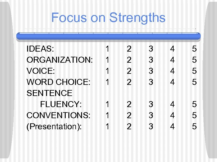 Focus on Strengths IDEAS: ORGANIZATION: VOICE: WORD CHOICE: SENTENCE FLUENCY: CONVENTIONS: (Presentation): 1 1