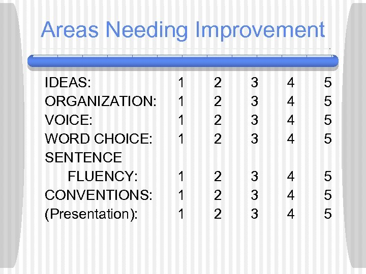 Areas Needing Improvement IDEAS: ORGANIZATION: VOICE: WORD CHOICE: SENTENCE FLUENCY: CONVENTIONS: (Presentation): 1 1