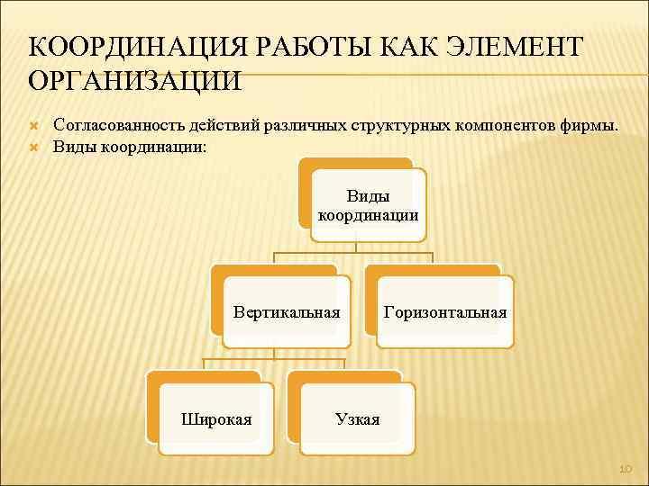 КООРДИНАЦИЯ РАБОТЫ КАК ЭЛЕМЕНТ ОРГАНИЗАЦИИ Согласованность действий различных структурных компонентов фирмы. Виды координации: Виды