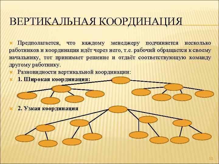 ВЕРТИКАЛЬНАЯ КООРДИНАЦИЯ Предполагается, что каждому менеджеру подчиняется несколько работников и координация идёт через него,