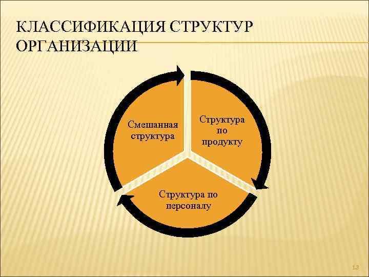 КЛАССИФИКАЦИЯ СТРУКТУР ОРГАНИЗАЦИИ Смешанная структура Структура по продукту Структура по персоналу 13