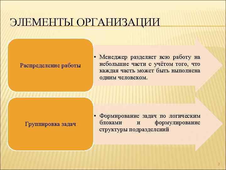ЭЛЕМЕНТЫ ОРГАНИЗАЦИИ Распределение работы • Менеджер разделяет всю работу на небольшие части с учётом