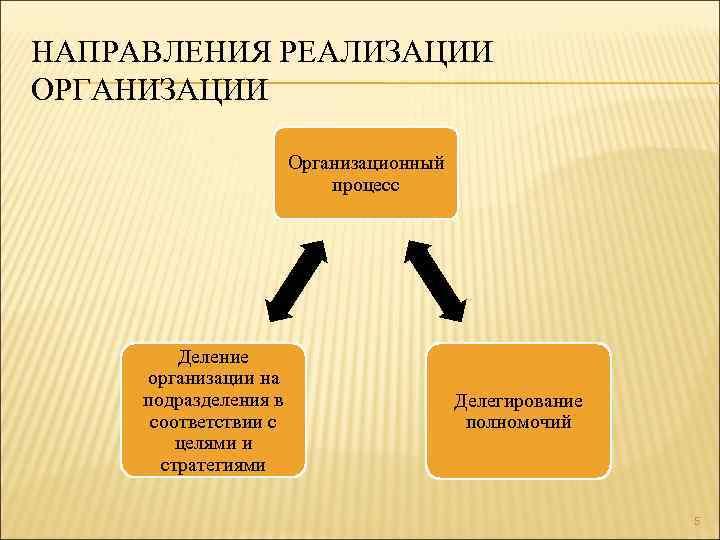 НАПРАВЛЕНИЯ РЕАЛИЗАЦИИ ОРГАНИЗАЦИИ Организационный процесс Деление организации на подразделения в соответствии с целями и