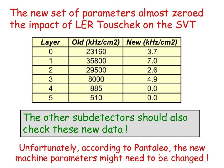 The new set of parameters almost zeroed the impact of LER Touschek on the