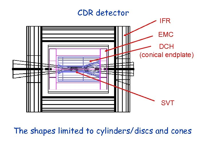 CDR detector IFR EMC DCH (conical endplate) SVT The shapes limited to cylinders/discs and