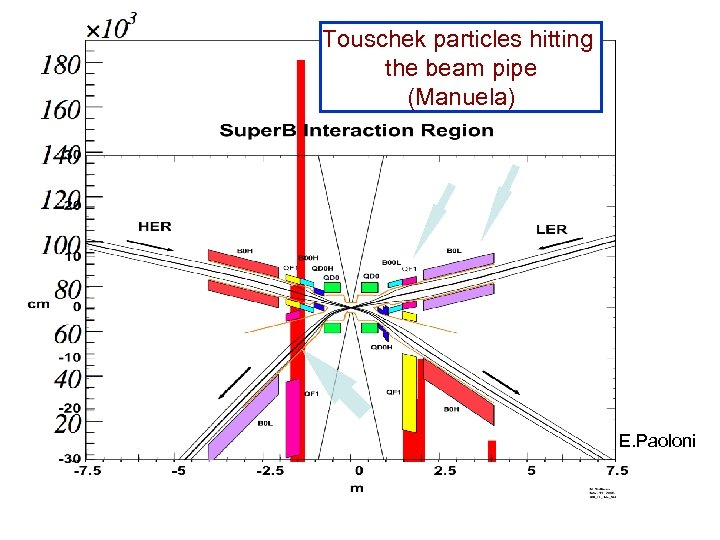 Touschek particles hitting the beam pipe (Manuela) E. Paoloni