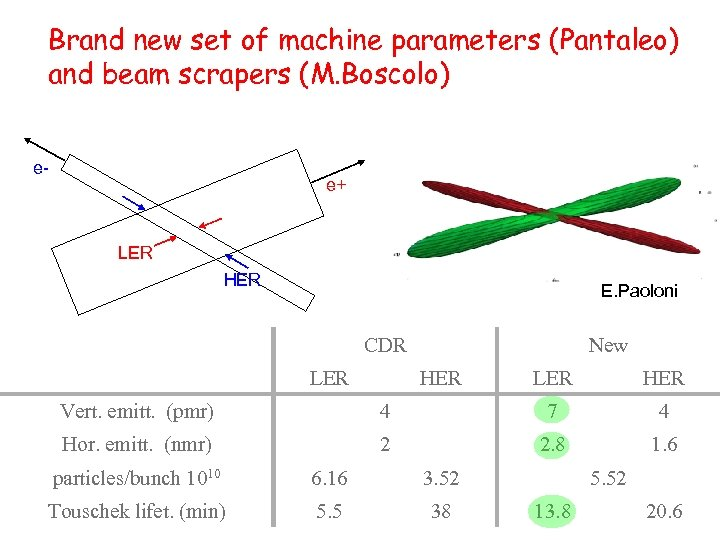 Brand new set of machine parameters (Pantaleo) and beam scrapers (M. Boscolo) e- e+