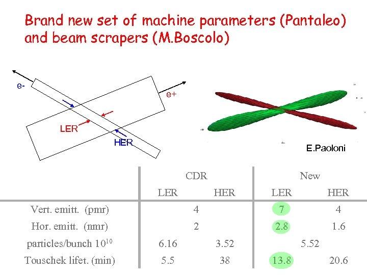 Brand new set of machine parameters (Pantaleo) and beam scrapers (M. Boscolo) e- e+