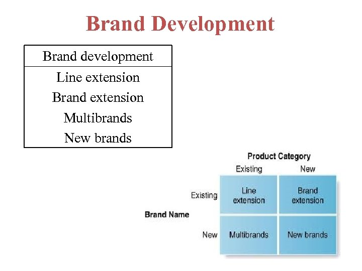 Brand Development Brand development Line extension Brand extension Multibrands New brands