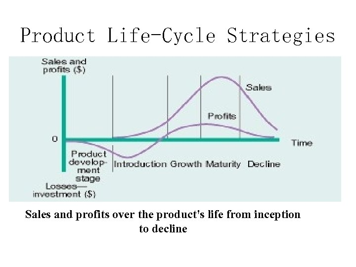 Product Life-Cycle Strategies Sales and profits over the product's life from inception to decline