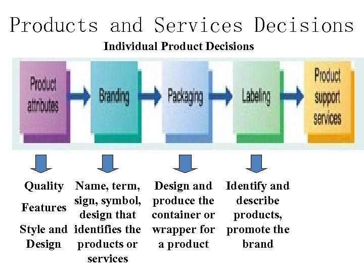 Products and Services Decisions Individual Product Decisions Quality Name, term, Design and Identify and