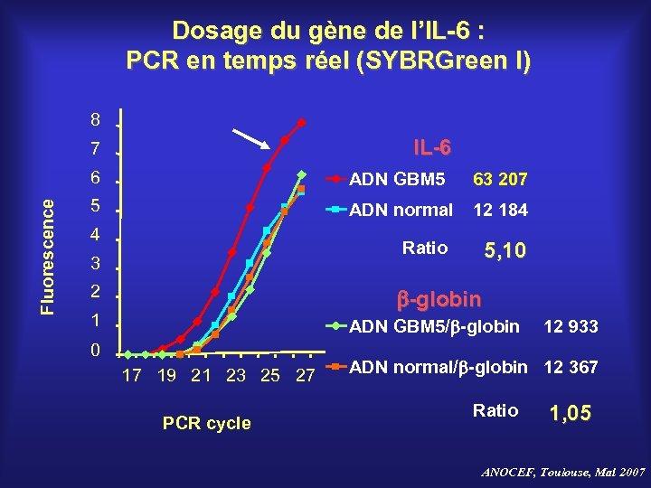 Dosage du gène de l'IL-6 : PCR en temps réel (SYBRGreen I) 8 IL-6