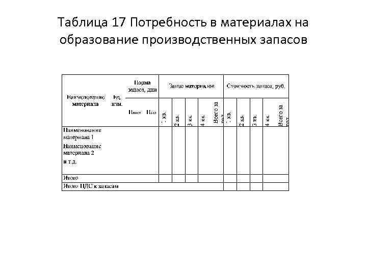 Таблица 17 Потребность в материалах на образование производственных запасов
